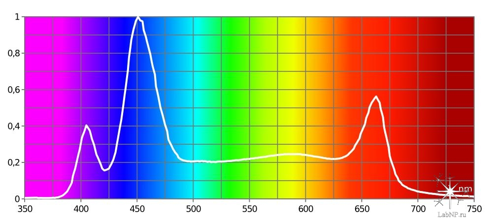 спектр azur 1.2 + azur 2 + azur 3.1
