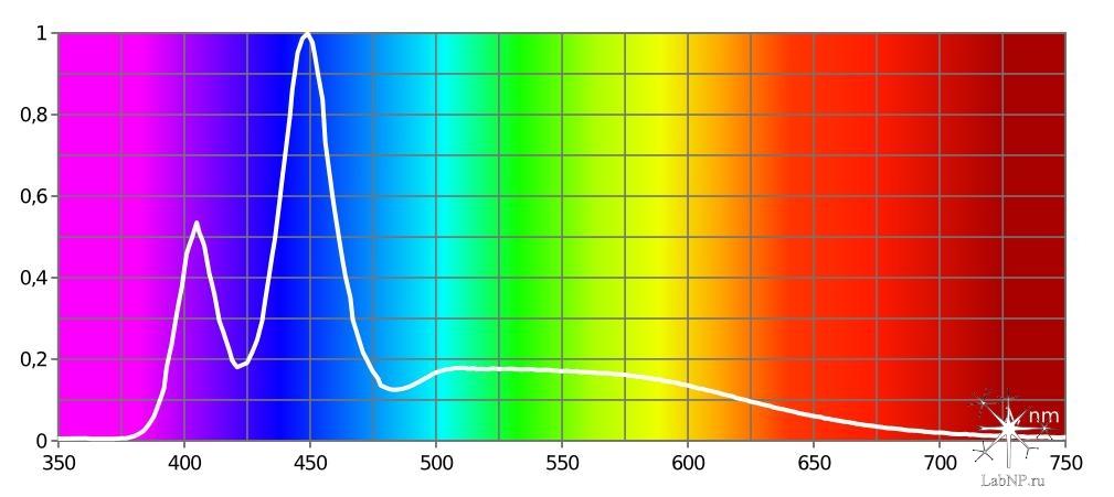 спектр azur 1.2 + azur 2