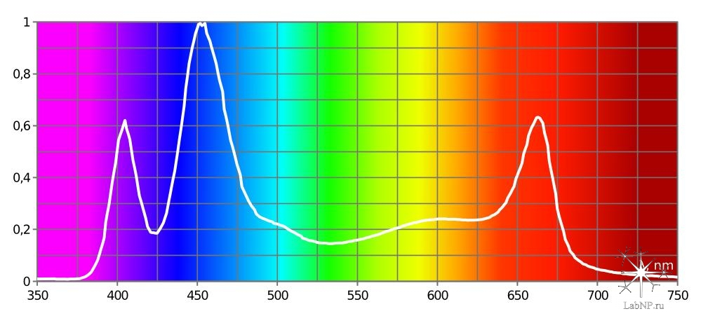 спектр azur 1.2 + azur 3.1