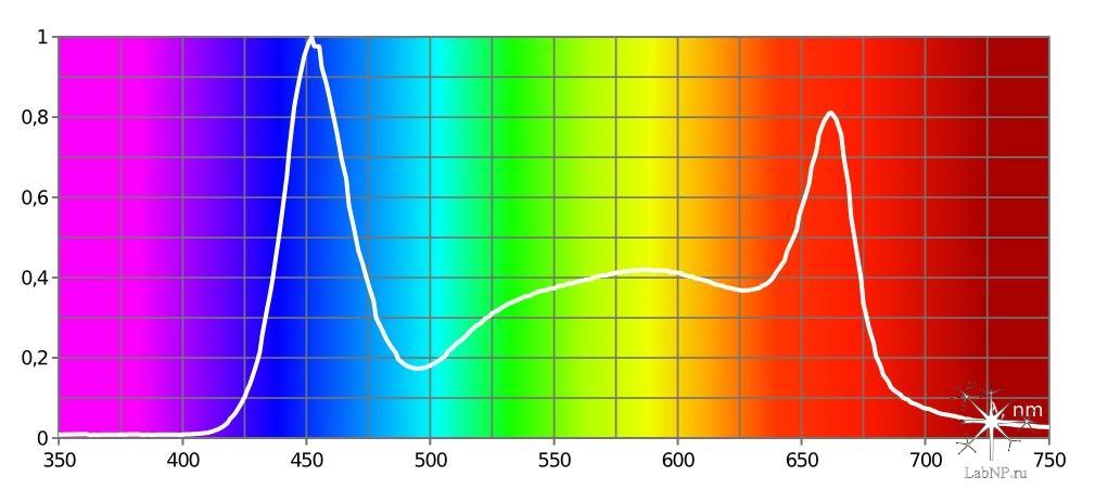спектр azur 2 + azur 3.1