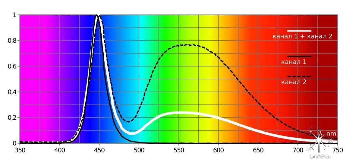 spectrum azur 2