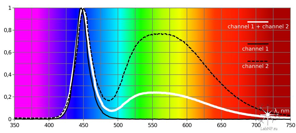 Спектр Azur 2