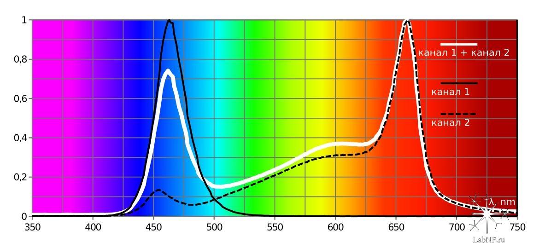 спектр AZUR 3.1