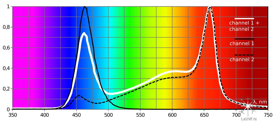 AZUR3.1 spectrum