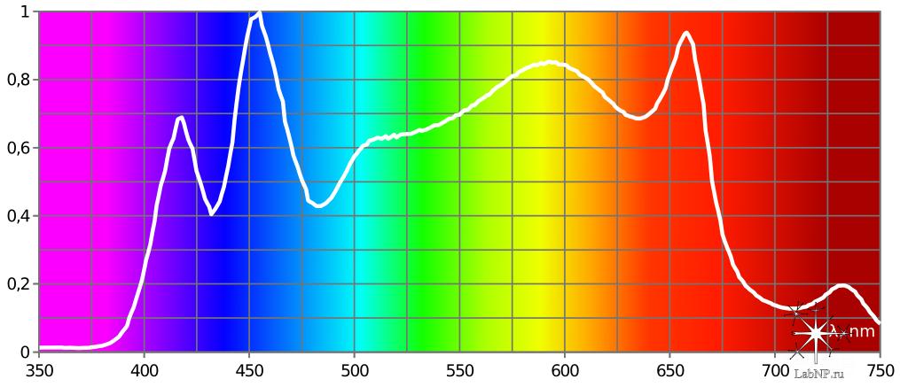 spectr_phytolab
