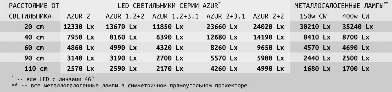 AZUR таблица освещённости